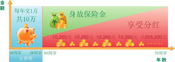 年缴5000元,55岁领取,一年能领取多少钱   国寿福禄满堂养老年金保险